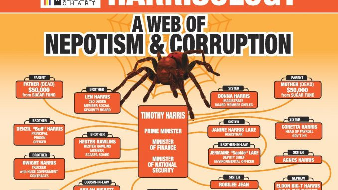 Harris' Web of Corruption
